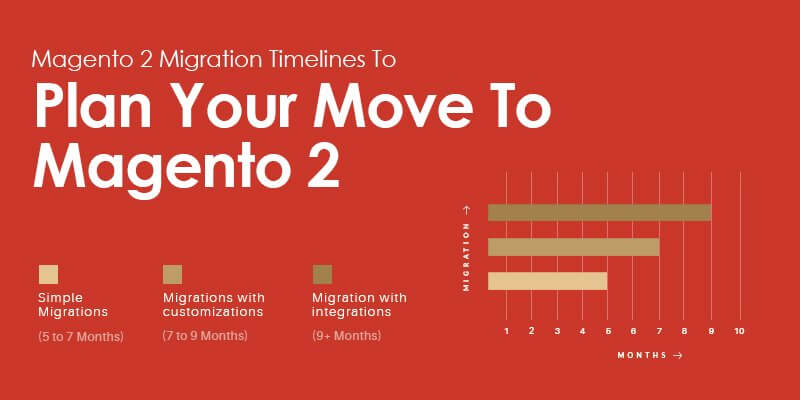Magento 2 Migration Timelines To Plan Your Move To Magento 2