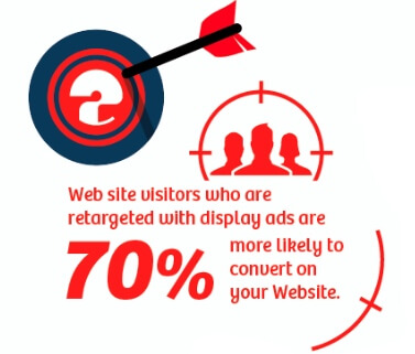 70 Percentage Of Your eCommerce Visitors