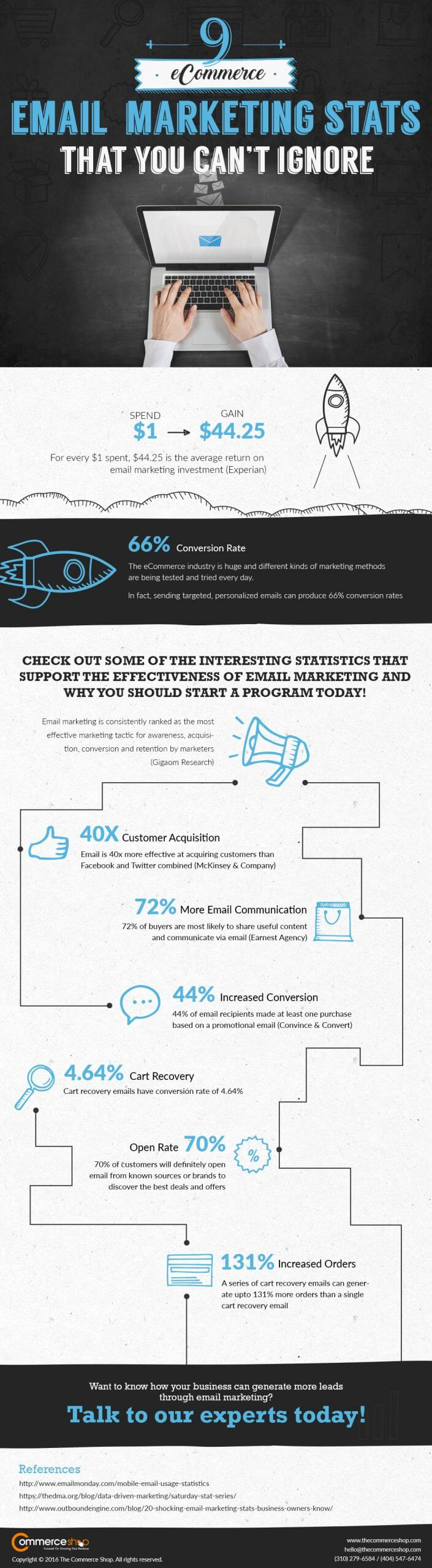 9 eCommerce Email Marketing Stats That You Can't Ignore