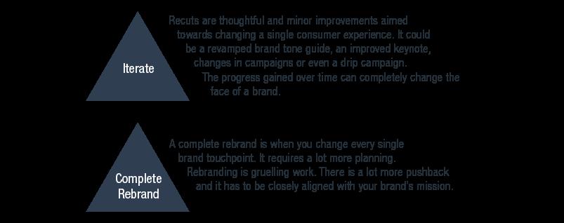 A rebranding risk pyramid