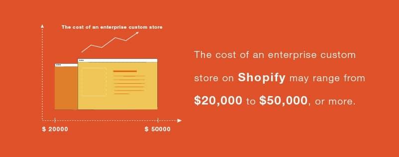 Advanced Shopify