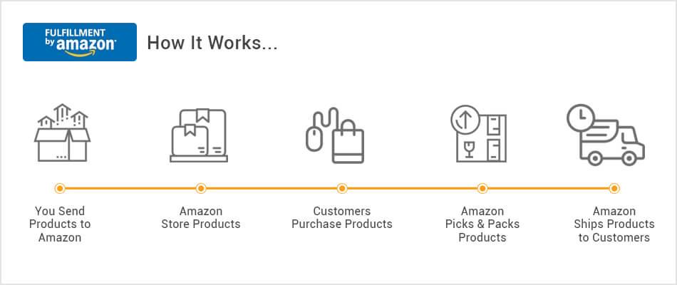 Amazon How It Works