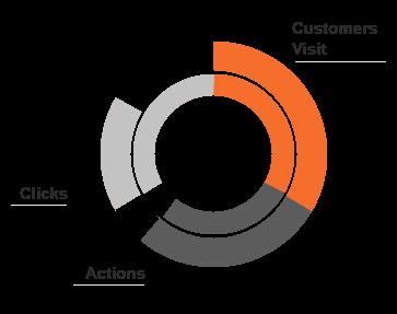 eCommerce Optimization Customer Interaction