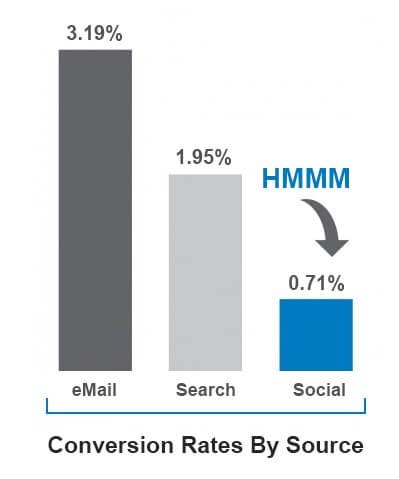 Intelligent Use Of  Social Media