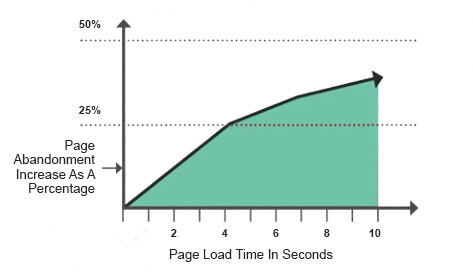 Optimize Your Loading Time
