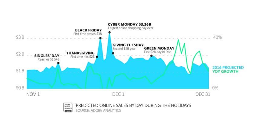 Predicted Online Sales