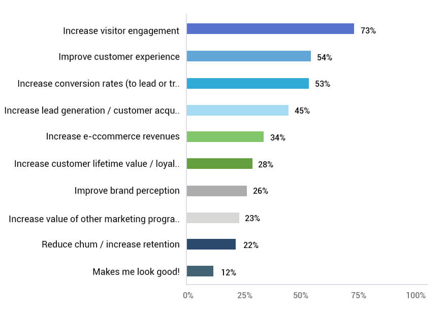 Real Time Personalization