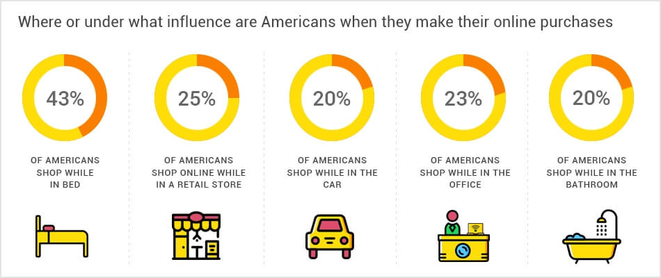 When Americans Shop