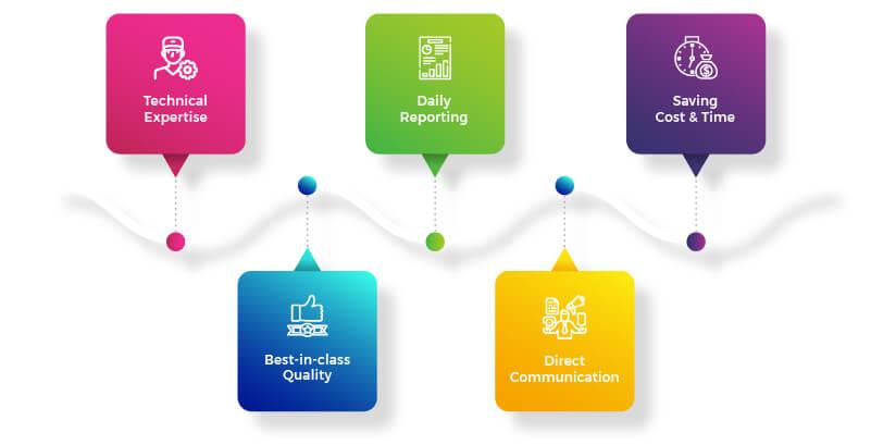 benefits of hiring a Magento 2 certified professional developer