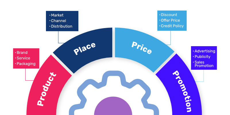 What are the 4 'P's in eCommerce marketing?