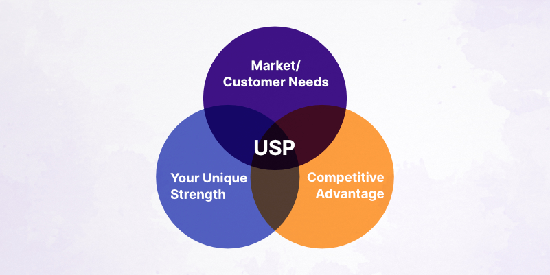 Promote the USPs of your products or offerings.