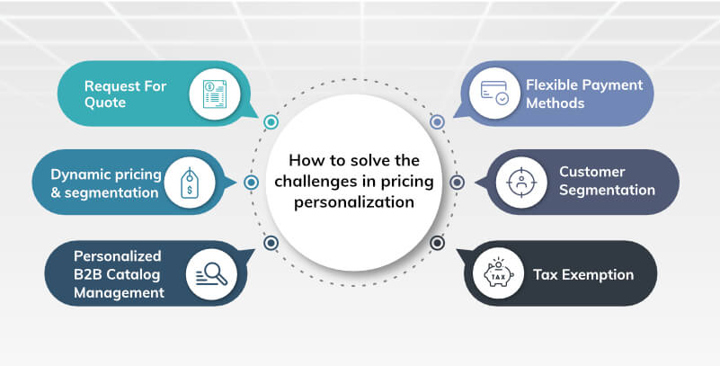 Challenges in B2B eCommerce personalization